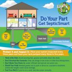 septic-smart-graphic-epa